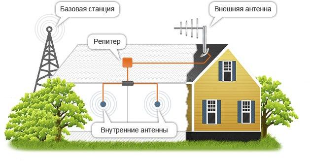 Smartech - Усиление сотовой связи