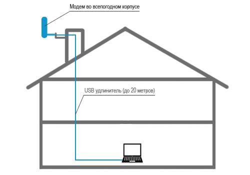 3G модем в герметичном корпусе