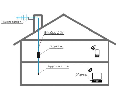 3G репитер (активный усилитель