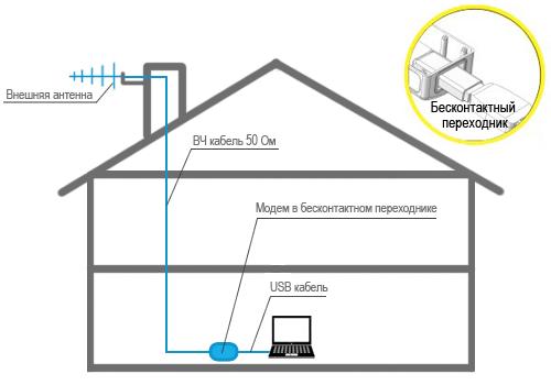 3G антенна с бесконтактным переходником