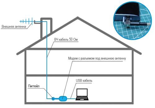 3G антенна с пигтейлом