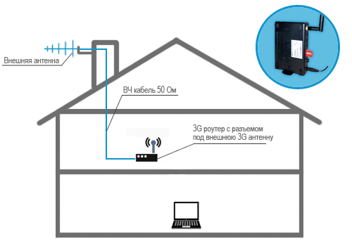 3G роутер с внешней антенной