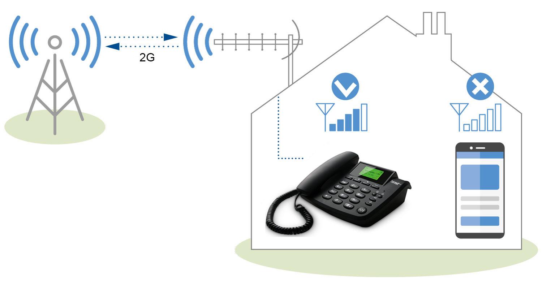 Termit FixPhone и уличная антенна