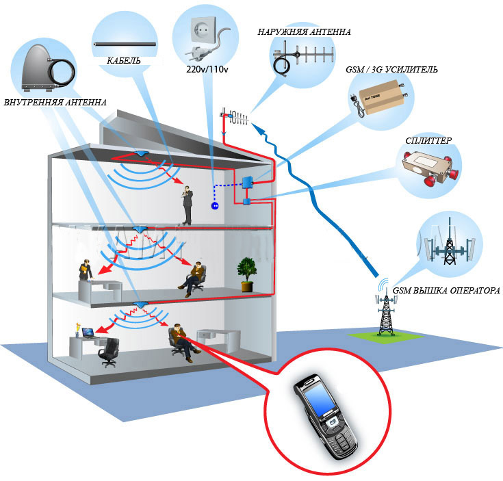 Apply to cellular mobile communication system of signal,CDMA800, GSM900 / 1800,PHS,3G(include TD-SCDMA/ WCDMA...